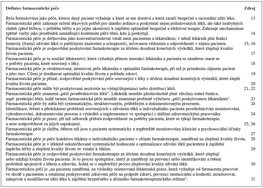 Přehled některých vybraných definic farmaceutické péče