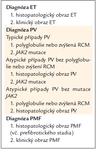 Souhrn diagnostiky Ph- (BCR/ABL-) MPO.