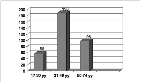 Graph 1. Distribution of patients by age into 3 groups