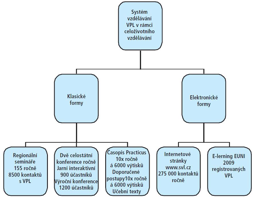 Systém vzdělávání lékařů nabízený SVL ČLS JEP.