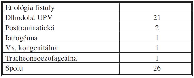 Etiológia tracheoezofageálnych fistúl v našom súbore pacientov 1995–2010. UPV – umelá pľucna ventilácia Tab. 1. Etiology of tracheoesophageal fistules in the patient group 1995–2010. UPV – mechanical ventilation