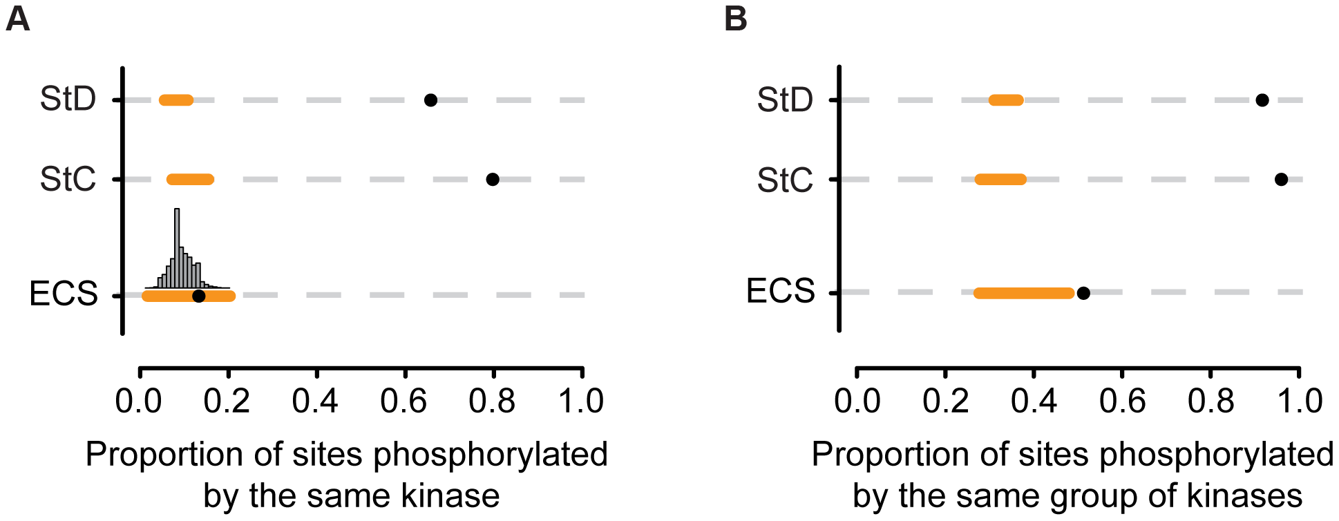 Proportion of sites that are phosphorylated by the same protein kinase.