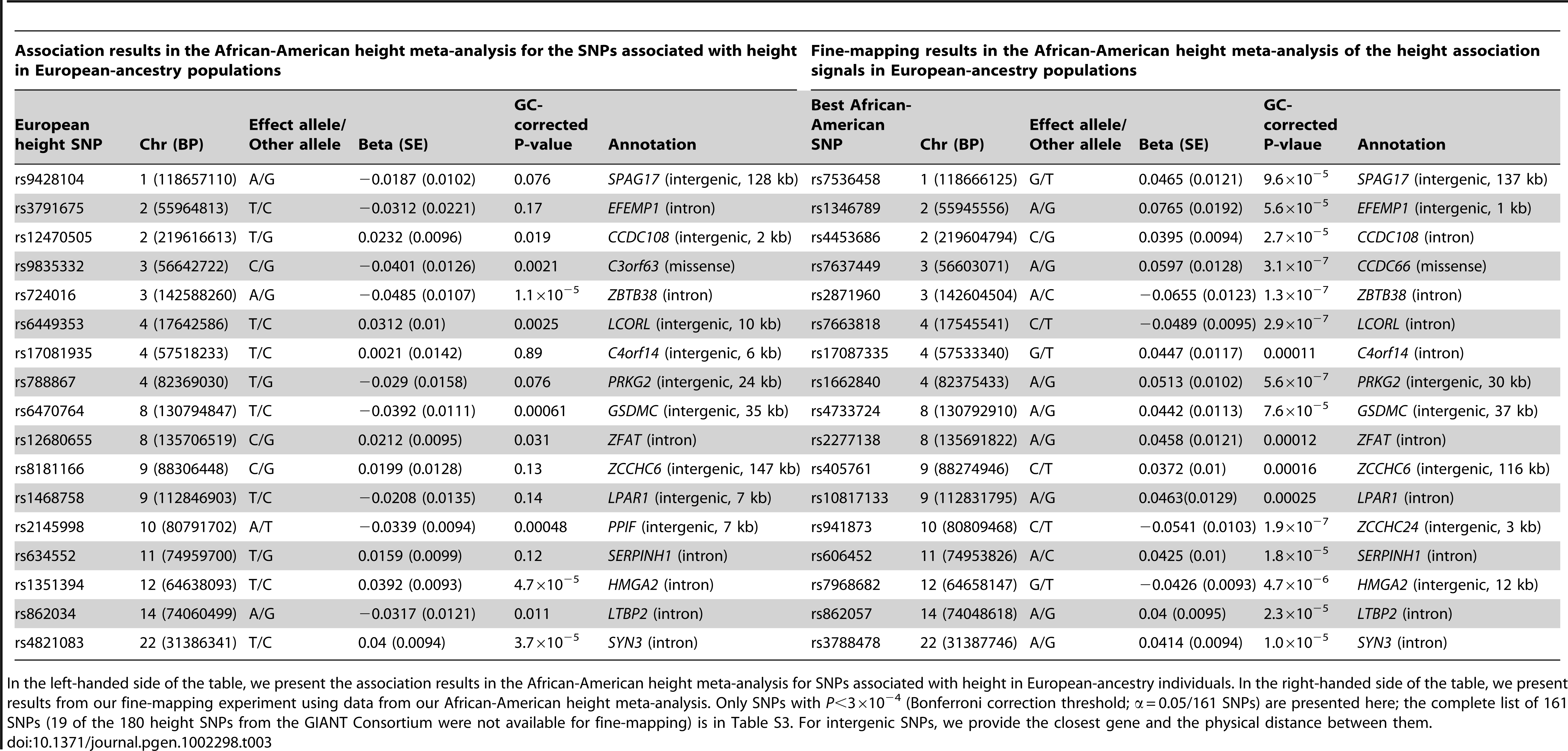 Fine-mapping results for SNPs associated with height in individuals of European descent <em class=&quot;ref&quot;>[3]</em>.