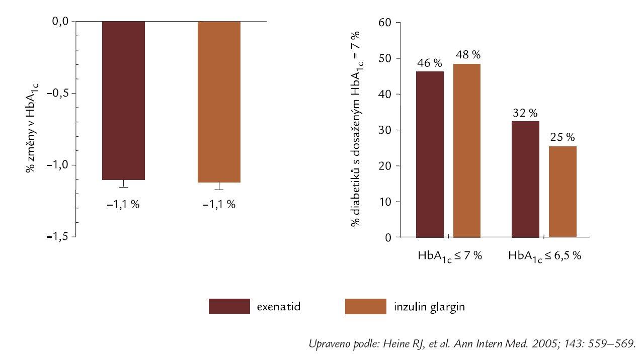 Exenatid versus inzulin glargin porovnávající studie: dosažení obdobného snížení HbA<sub>1c</sub>.
