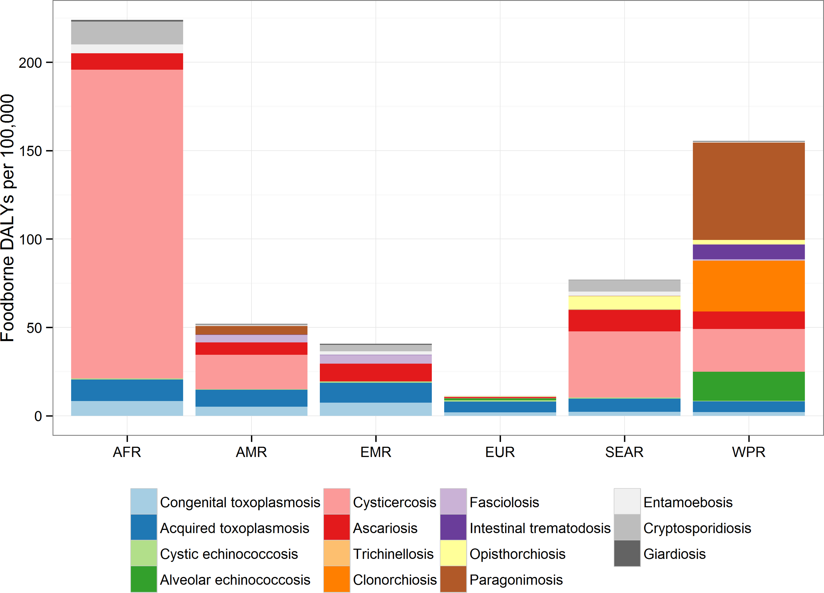 Contribution of each parasite to foodborne Disability Adjusted Life Years in regions: the relative contribution to the DALY incidence by each agent for each of the regions.