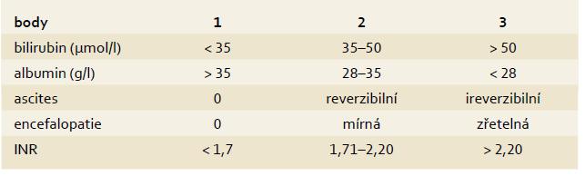 Child-Pugh klasifikace pokročilosti jaterní cirhózy. Tab. 2. Child-Pugh classification of severity of liver disease.