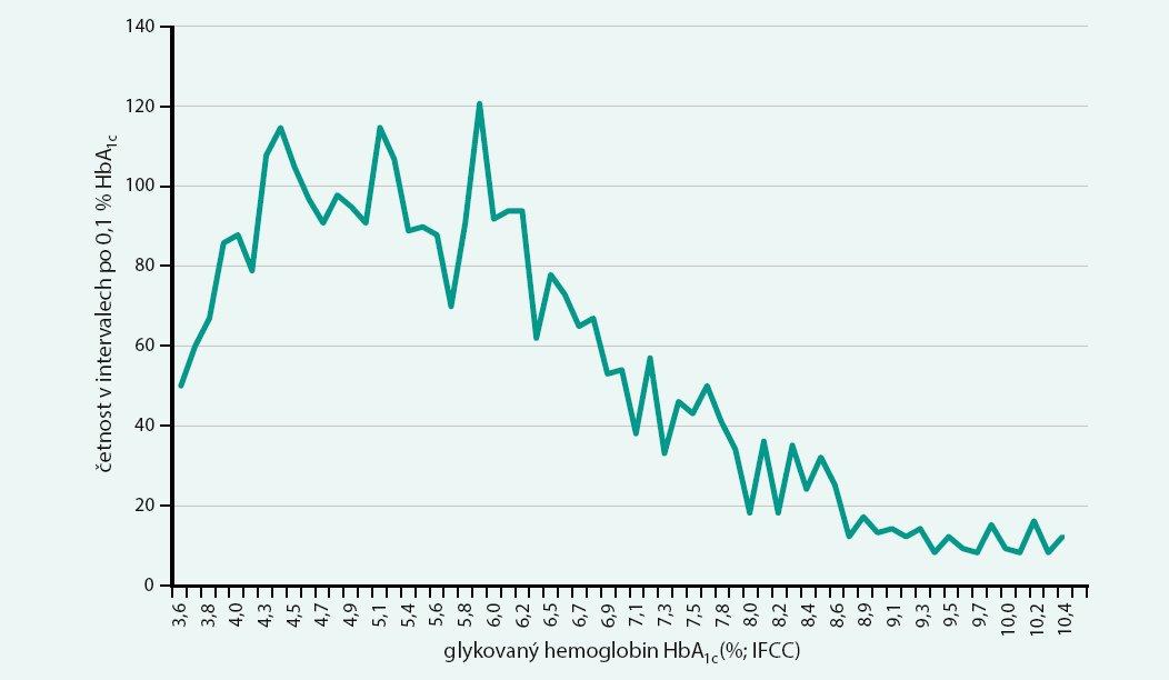 Četnost pacientů v intervalech HbA<sub>1c</sub> po 0,1 % IFCC