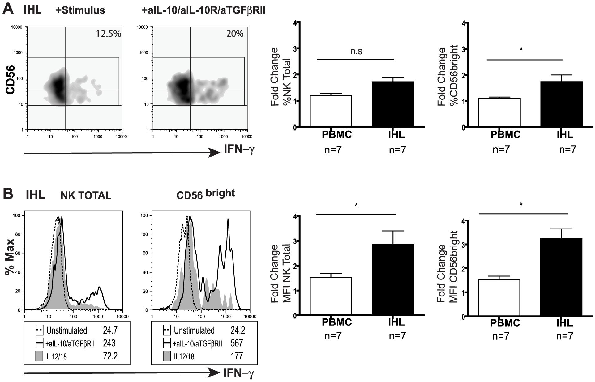 Blockade of IL10/TGF enhances intrahepatic NK cell IFN-γ production.