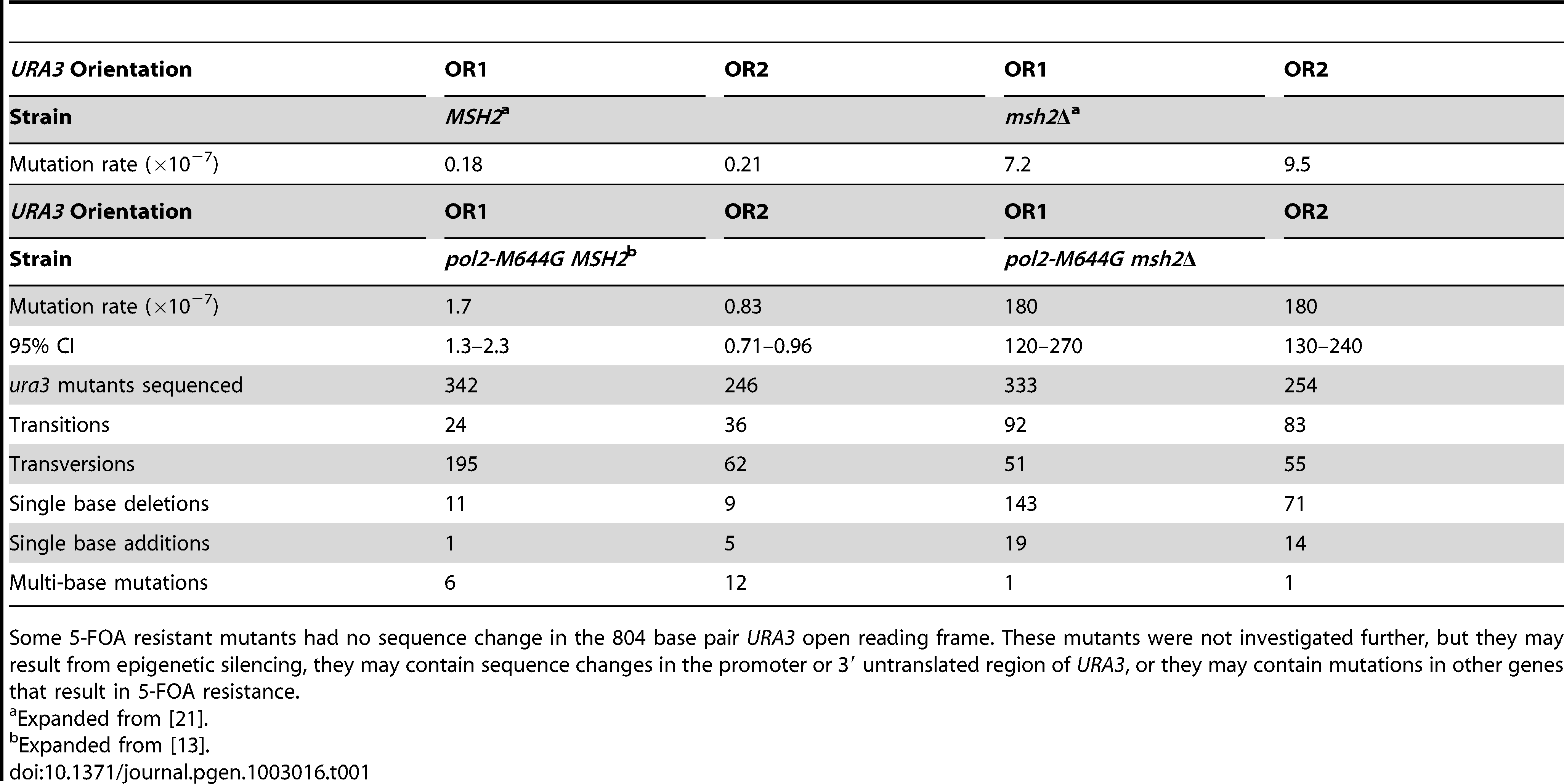 Mutation rates and sequencing data for <i>pol2-M644G ± MSH2</i> strains.