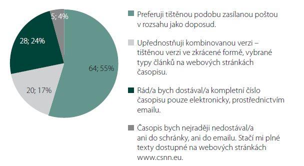 Názory respondentů na publikační formát časopisu.
