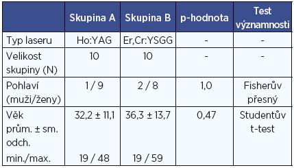 Charakteristika studovaného souboru.