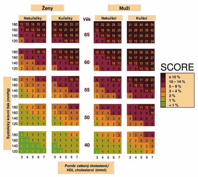 Desetileté riziko KV onemocnění v české populaci, tabulka založená na poměru celkového a HDL-cholesterolu.