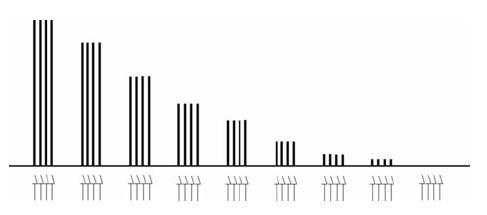 Nástup depolarizační blokády při opakovaných vyšetřeních v režimu TOF Šipky označují jednotlivé elektrické impulzy v sériích TOF, sloupce vyjadřují velikost korespondujících svalových odpovědí. Chybí únava (fade), TOF-ratio (T4/T1) je po celou dobu monitorování 1,0.