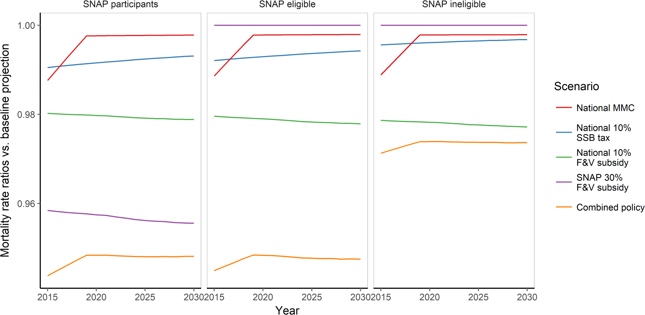 Standardised cardiovascular disease mortality rate ratio of each policy scenario versus baseline projection (reference) from 2015 to 2030 by SNAP group.