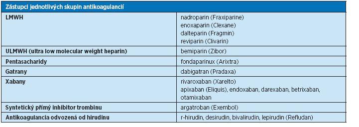 Zástupci jednotlivých skupin antikoagulancií