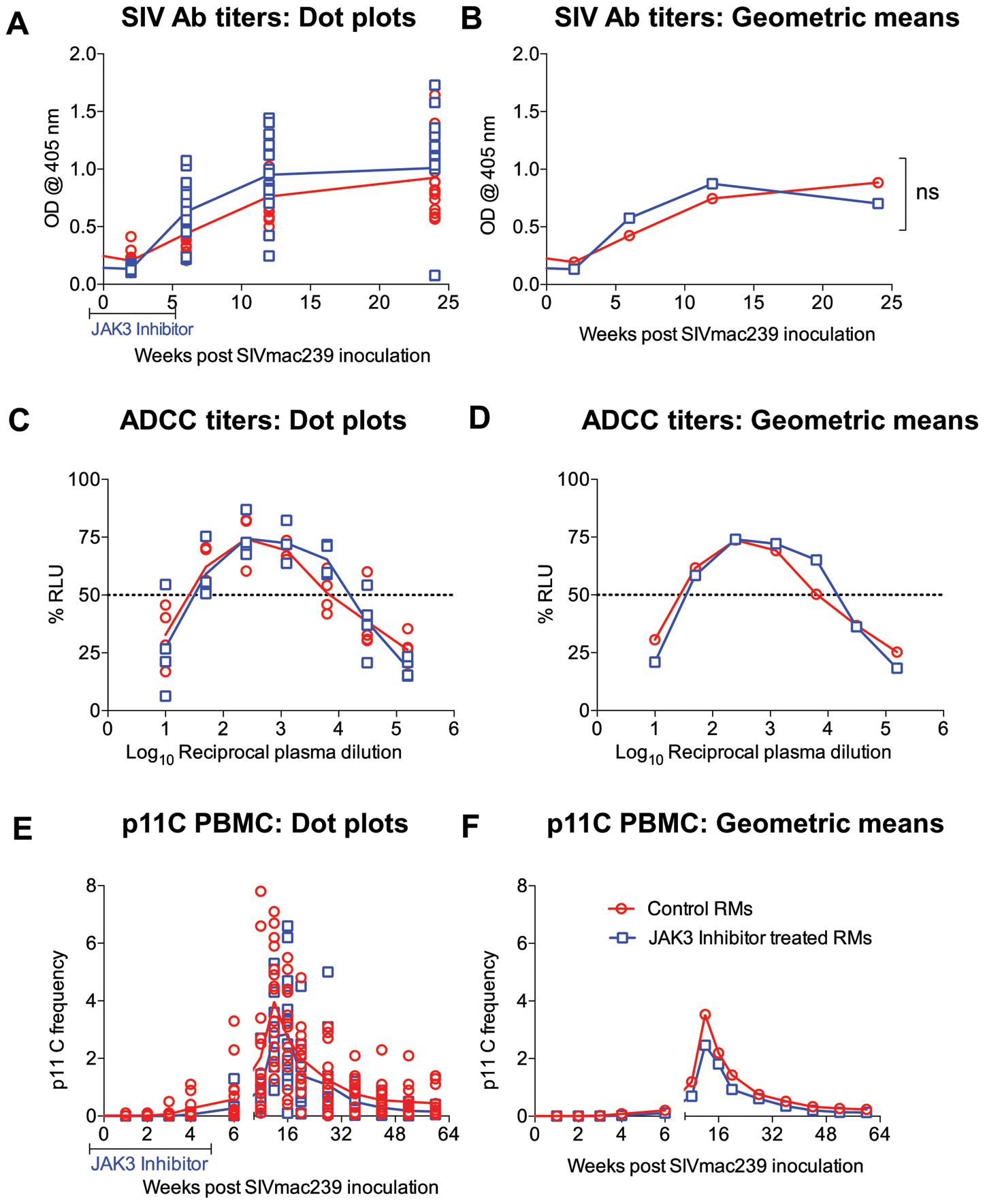 SIV specific antibody titers (A &amp; B) calculated as O.D<sub>450</sub> and ADCC titers calculated as IC<sub>50</sub> values (C &amp;D) in the plasma of the 2 groups of monkeys is illustrated as dot plots (A, C) or geometric means (B &amp; D).