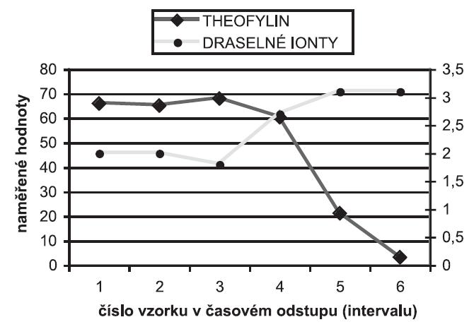 Sérové hladiny draselných iontů (mmol/l) v inverzním vztahu s hladinami theofylinu (mg/l)