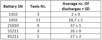 The comparison between different types of batteries tested with our device