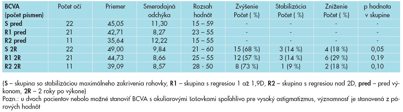 Najlepšie korigovaná zraková ostrosť (BCVA) v skupinách pacientov rozdelených podľa úspešnosti CXL (počet písmen).