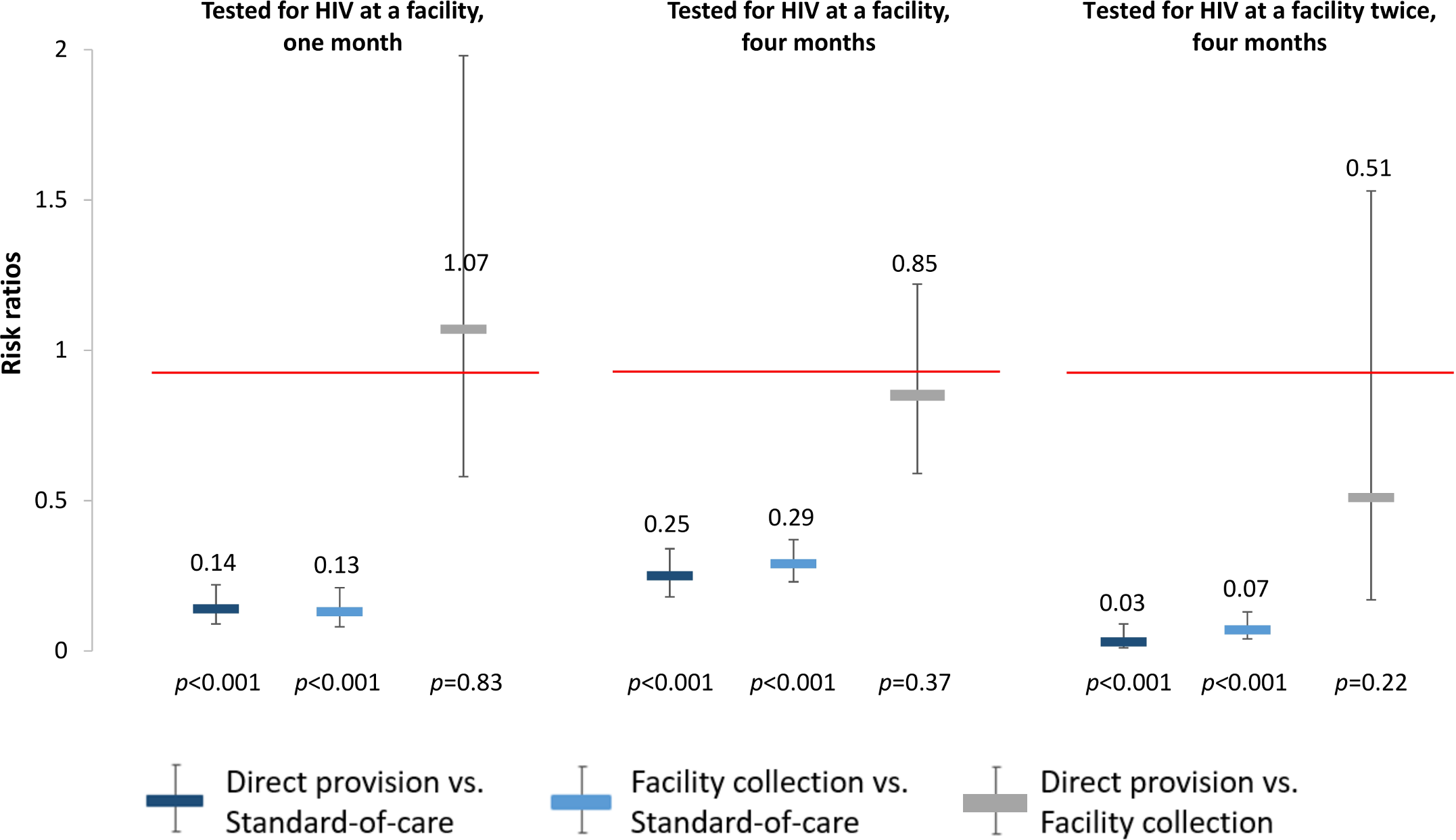 Effect size estimates for impact of HIV self-testing on facility-based HIV testing.