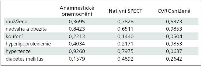 Souhrnná tabulka výsledků hodnoty p z chí-kvadrát testu vypočteného pro pohlaví pacientů a rizikových faktorů mozkových cévních příhod a anamnestického onemocnění, nativního SPECT mozku a patologického výsledku CVRC.