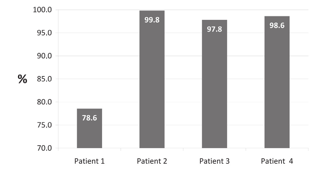 Fig. 1. Percentage reduction in serum free light chain levels at the end of the treatment with HCO hemodialysis (axis x days, axis y percentage reduction)