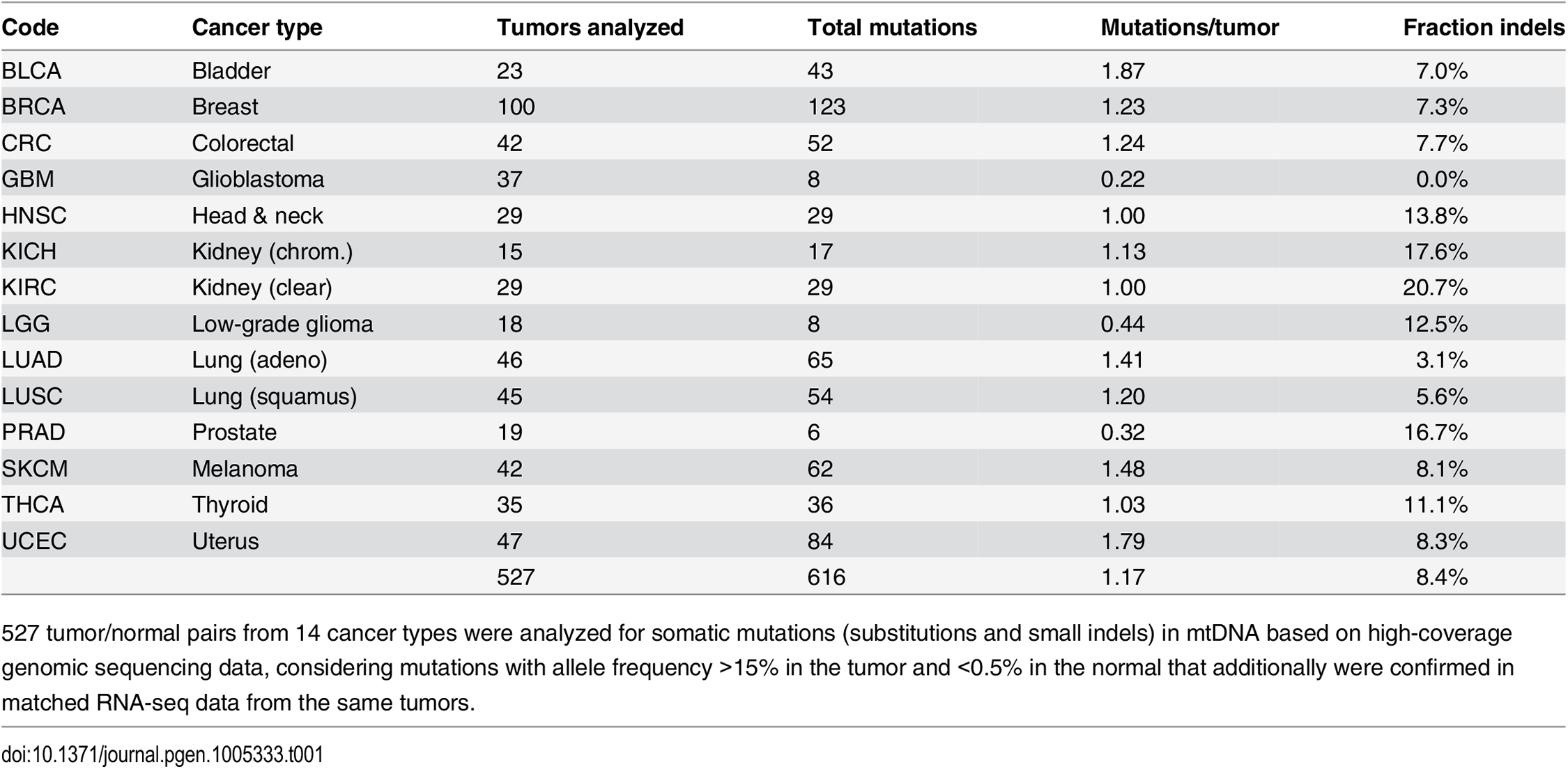 Overview of included tumors and detected somatic mtDNA mutations.