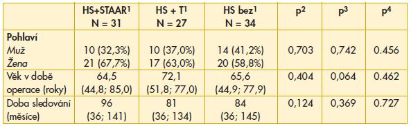 Charakteristika a srovnání souborů dle přítomnosti a typu intrasklerálního implantátu