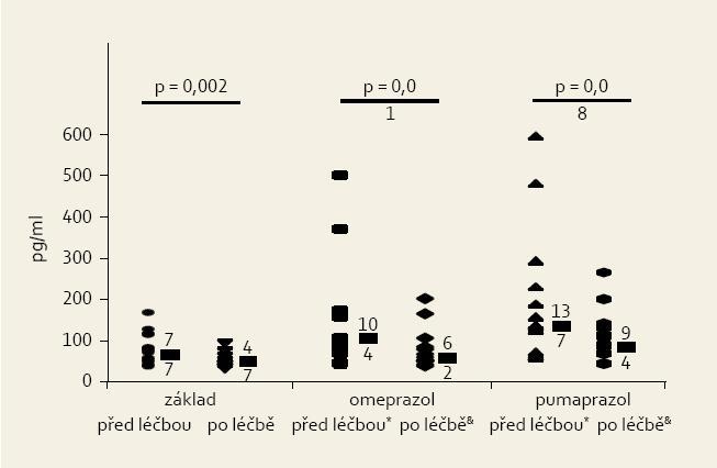 Hladina gastrinu před léčbou IPP (první a druhý sloupec – před eradikací infekce Hp a po ní) a během léčby omeprazolem (třetí a čtvrtý sloupec). Patrná hypergastrinemie při léčbě IPP [7]. Fig. 3. Gastrin plasmatic level before IPPs therapy (first and second column – before and after H. pylori eradication) and during omeprazole therapy (third and fourth column). Hypergastrinemia due to IPPs therapy is an evident [7].