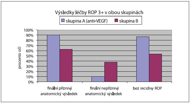 Srovnání výsledků léčby 2 skupin dětí ošetřených pro ROP 3+ v zóně I a posterior zóně II