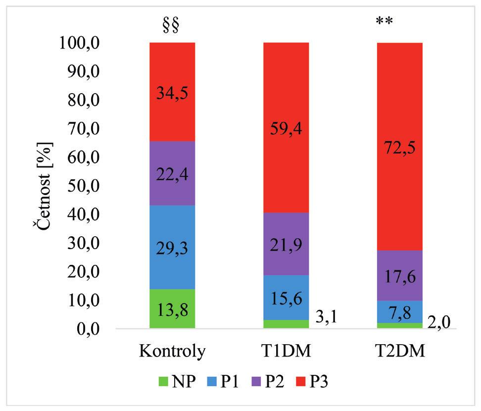 Porovnání prevalence a závažnosti parodontitidy u osob s diabetem a u kontrolní skupiny