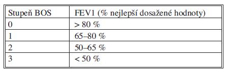 Stupně bronchiolitis obliterans syndromu Tab. 1. Grades of the bronchiolitis obliterans syndrome