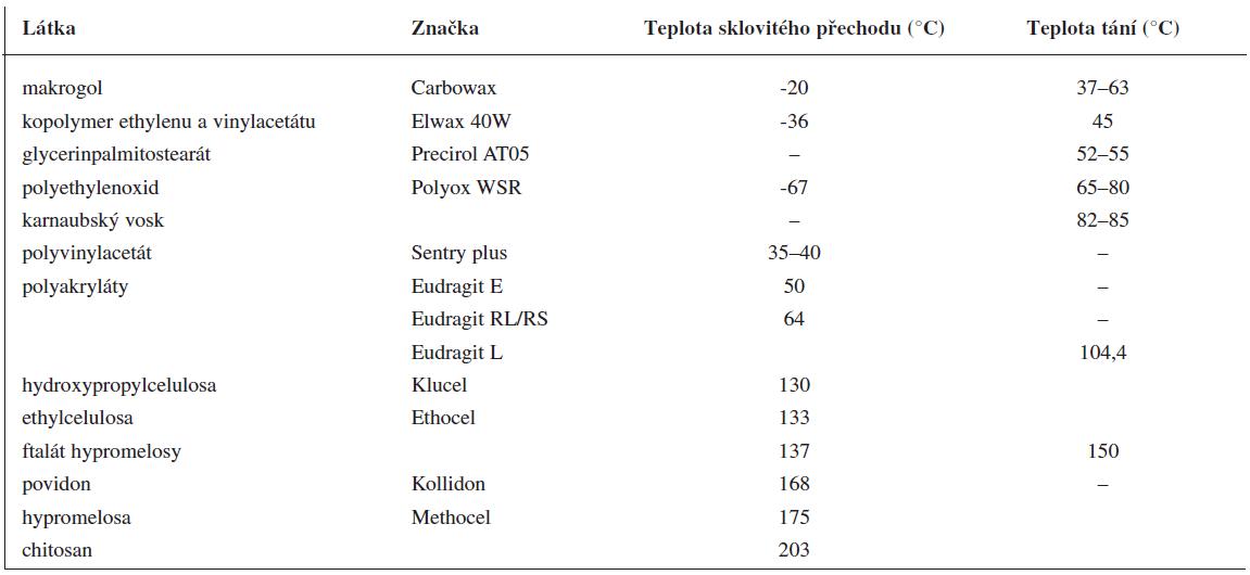 Příklady nosných pomocných látek používaných při extruzi tavenin (upraveno podle <sup>7)</sup>)