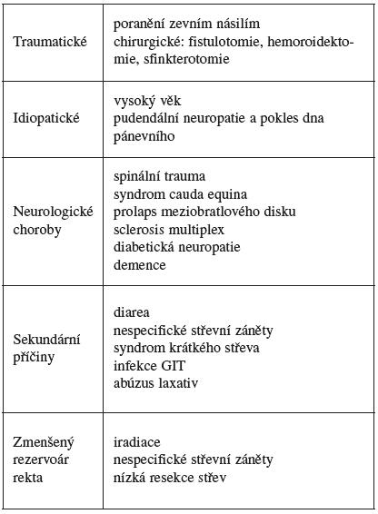 Další příčiny anální inkontinence, upraveno podle [53]