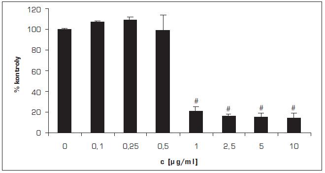 Vliv MCE na viabilitu gingiválních fibroblastů