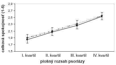 Celková spokojnosť pacientov (prerušová čiara) alekárov (plná čiara) vzávislosti od plošného rozsahu psoriázy. Ordináta: rozsah spokojnosti od 1 (výborná) do 5 (nedostatočná) ± 95% interval spoľahlivosti.