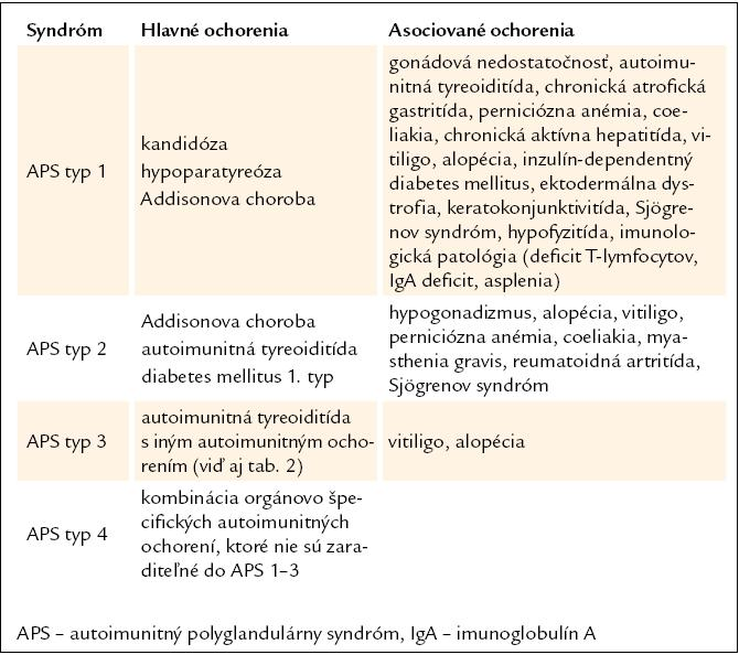 Klasifikácia APS podľa Neufelda a Blizzarda [2].