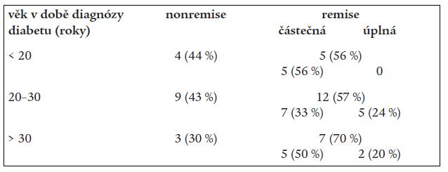 Výskyt remise a nonremise podle věku manifestace diabetu.