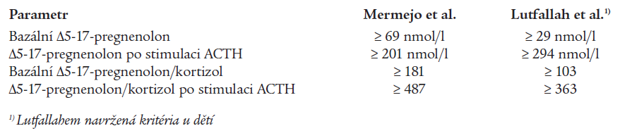 Modifikovaná laboratorní kritéria 3βHSD deficience podle Mermeji et al (15), resp. podle Lutfallaha et al (10).