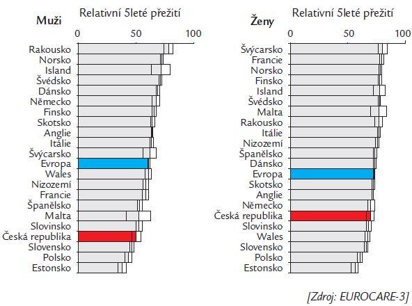Relativní 5leté přežití pacientů všech onkologických diagnóz – věk 15–44 let, data za období 1990–1994.
