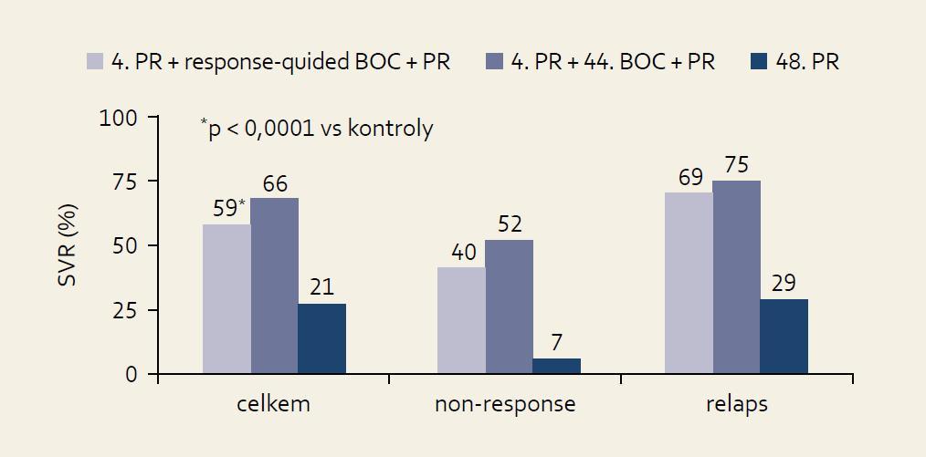Výsledky studie RE SPOND-2: % SVR podle terapeutické větve a efektu předchozí léčby. Fig. 8. RESPOND-2 study results: SVR % by therapeutic arm and effect of previoustreatment.
