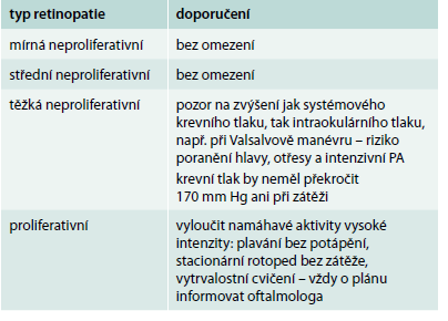 Retinopatie a pohybová aktivita (PA)