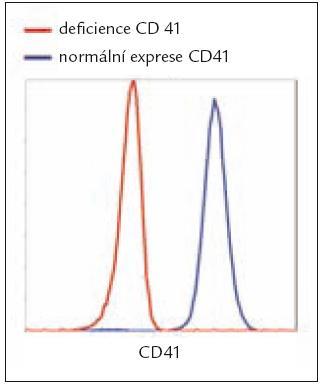 Změny v expresi povrchových GP na PLT.