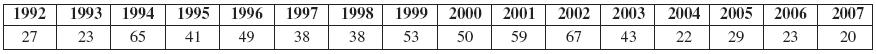 Ropné výrobky vČR (1992–2007) (n 647)