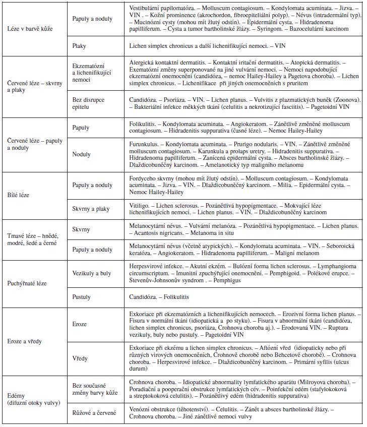 Klinická klasifikace vulvárních nálezů