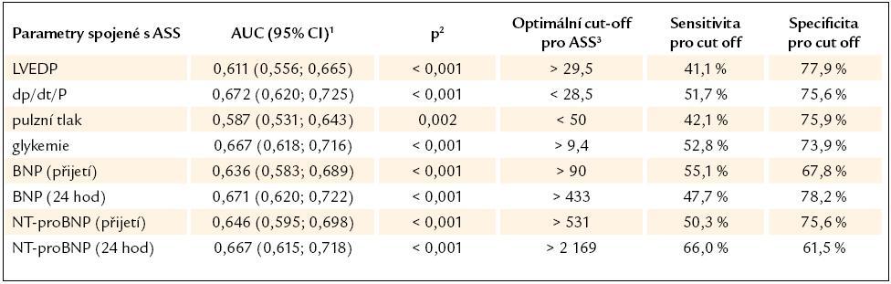 ROC analýza vztahu mezi vybranými sledovanými parametry a rozvojem ASS.