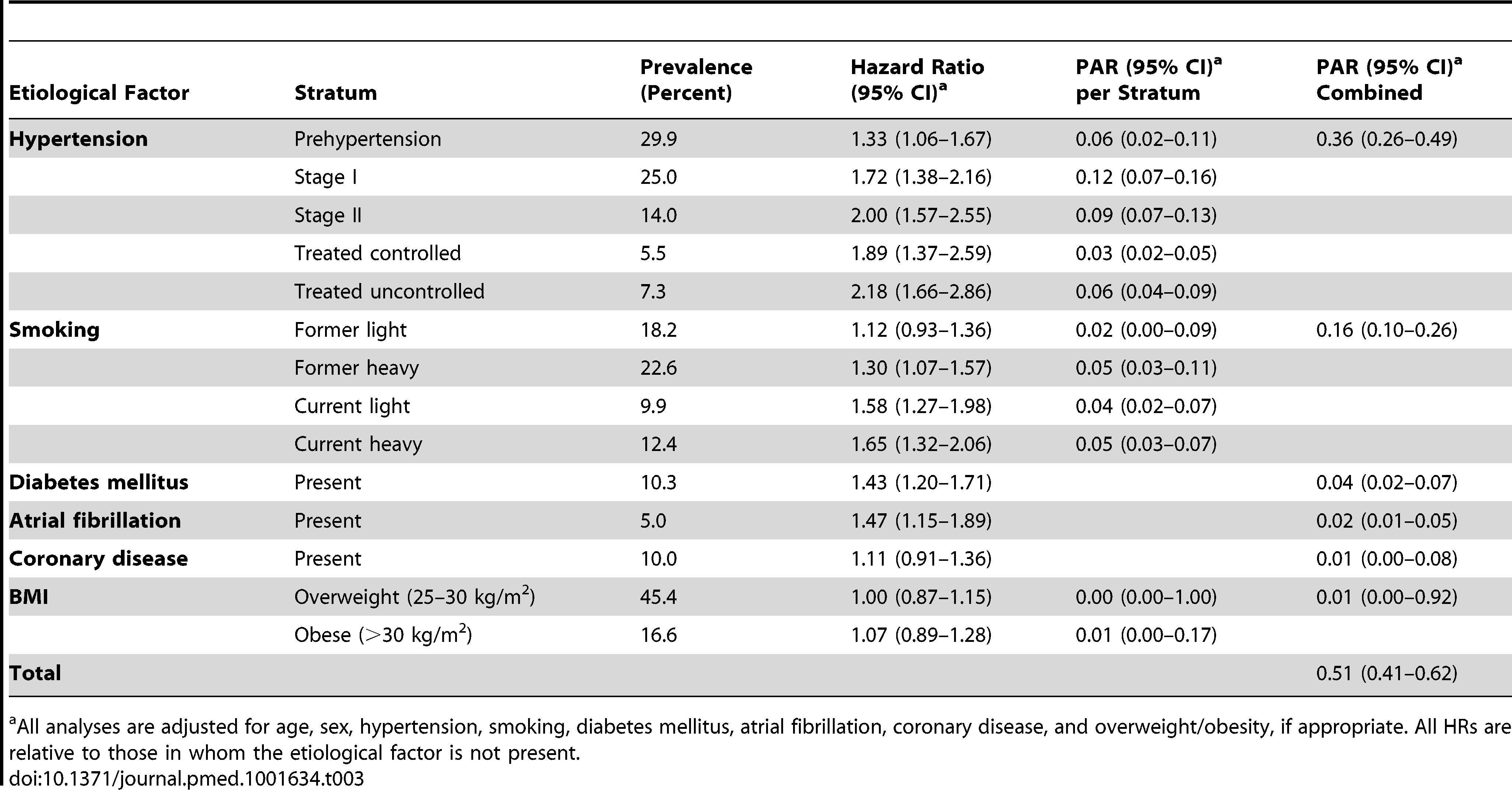 Population attributable risks of presumed etiological factors for any stroke (<i>n/N</i>=1,020/6,844).