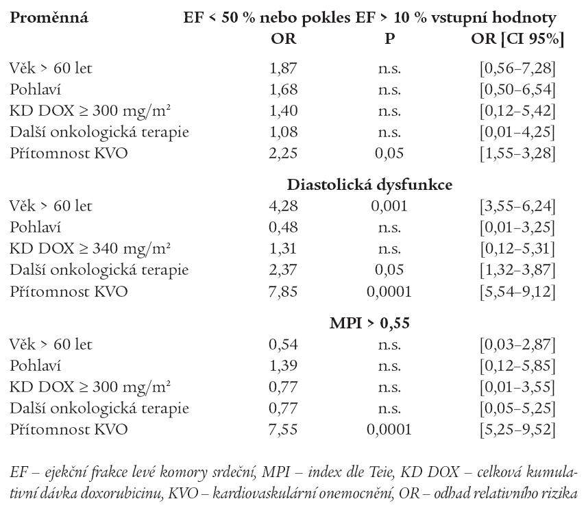 Vztah mezi přítomností patologických echokardiografických nálezů a klinickými ukazateli (logistická regresní analýza).