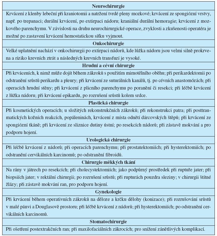 Indikace Surgicelu®
