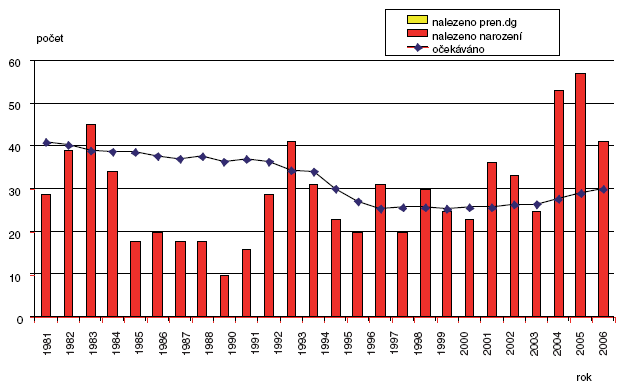 Očekávané a nalezené počty anorektálních malformací v ČR 1981–2006